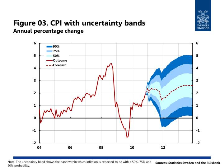 Figure 03. CPI with uncertainty bands