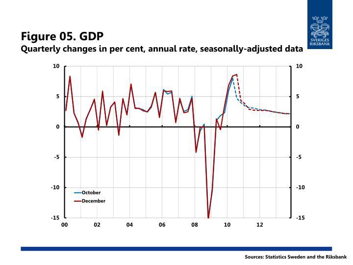 Figure 05. GDP