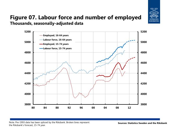 Figure 07. Labour force and number of employed