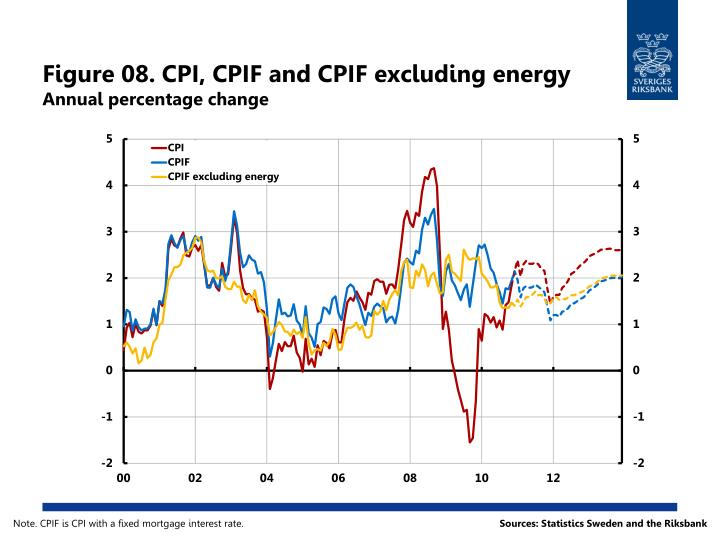 Figure 08. CPI, CPIF and CPIF excluding energy