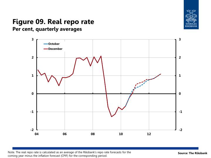 Figure 09. Real repo rate