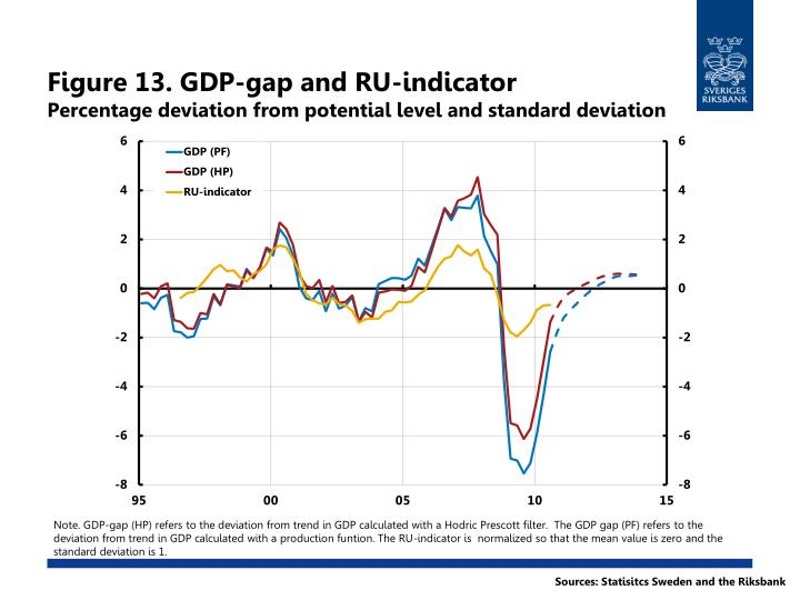 Figure 13. GDP-gap and RU-indicator