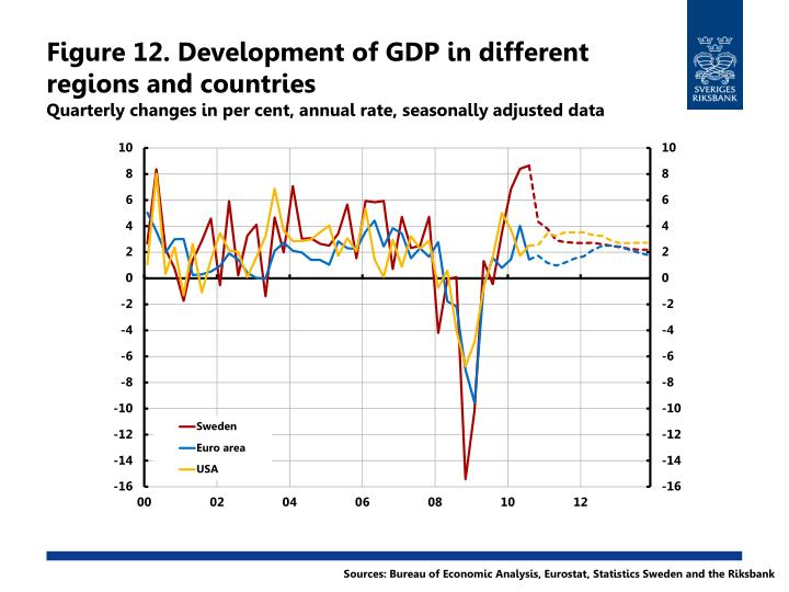 Figure 12. Development of GDP in different