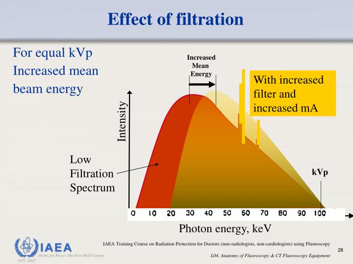 Effect of filtration