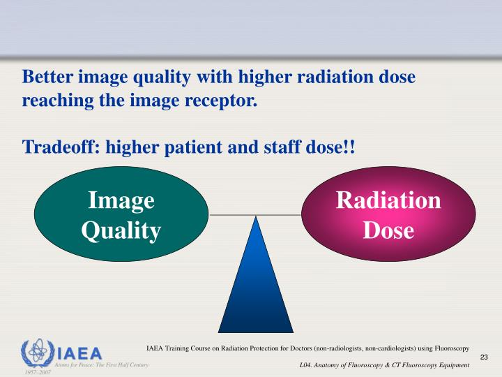 Better image quality with higher radiation dose reaching the image receptor.