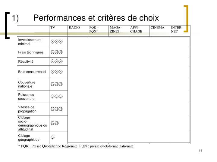 1)Performances et critères de choix