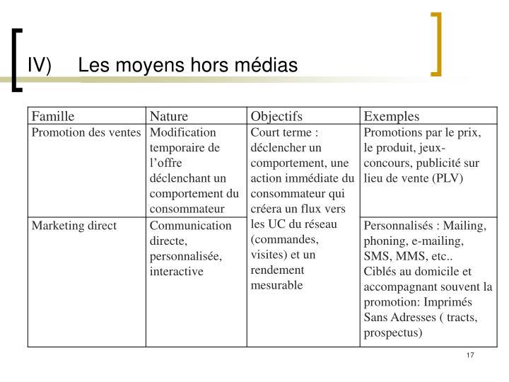 IV)Les moyens hors médias