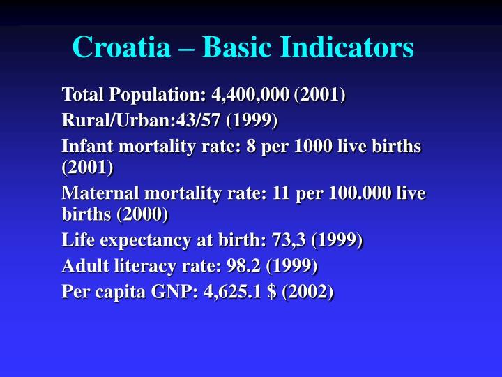 Croatia – Basic Indicators