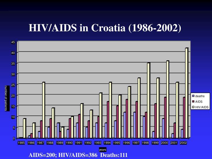 HIV/AIDS in Croatia (1986-2002)