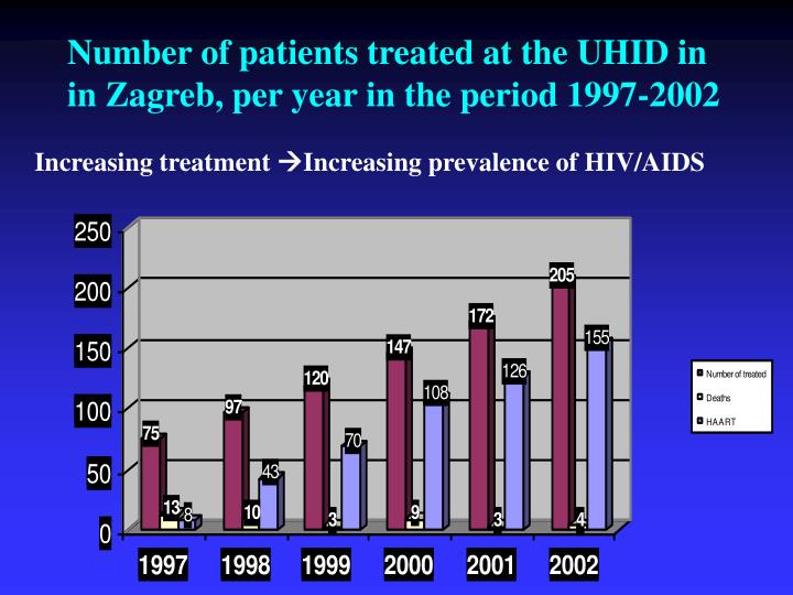 Number of patients treated at the UHID in