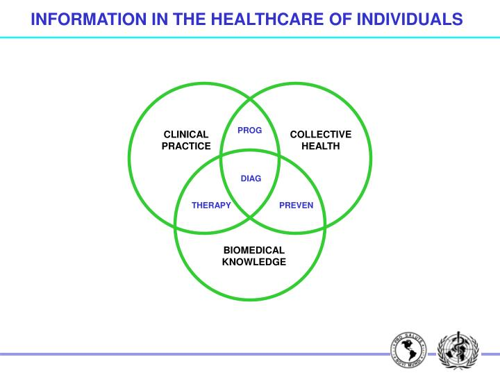 INFORMATION IN THE HEALTHCARE OF INDIVIDUALS