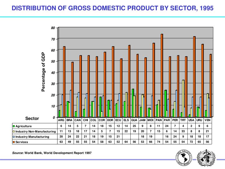 DISTRIBUTION OF GROSS DOMESTIC PRODUCT BY SECTOR, 1995