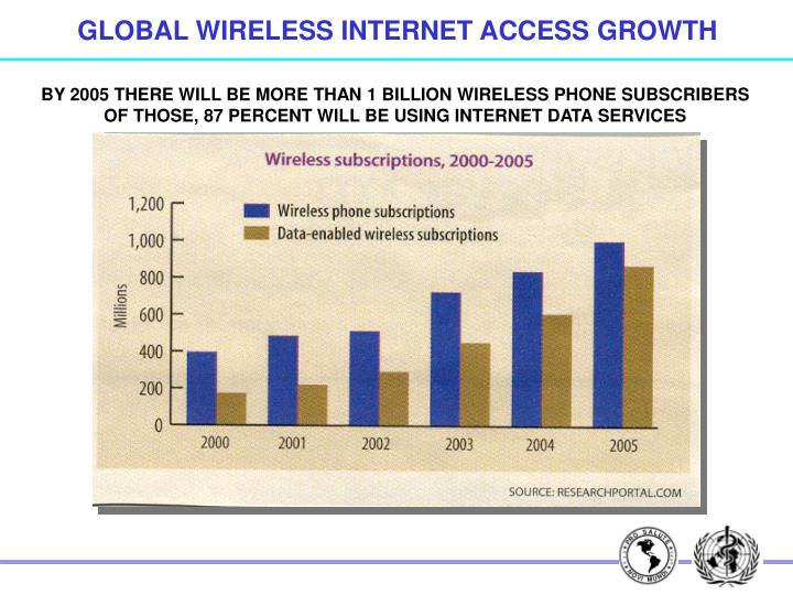GLOBAL WIRELESS INTERNET ACCESS GROWTH