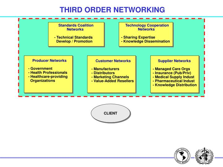 THIRD ORDER NETWORKING