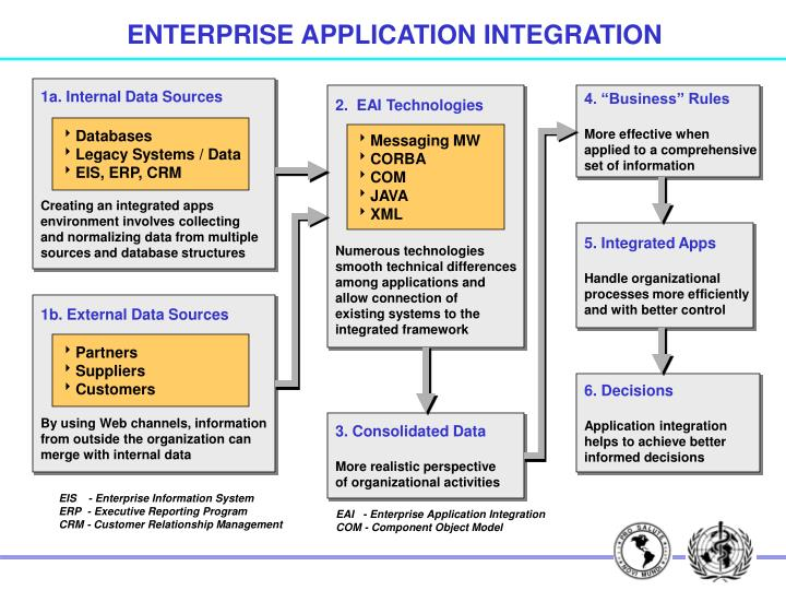 ENTERPRISE APPLICATION INTEGRATION