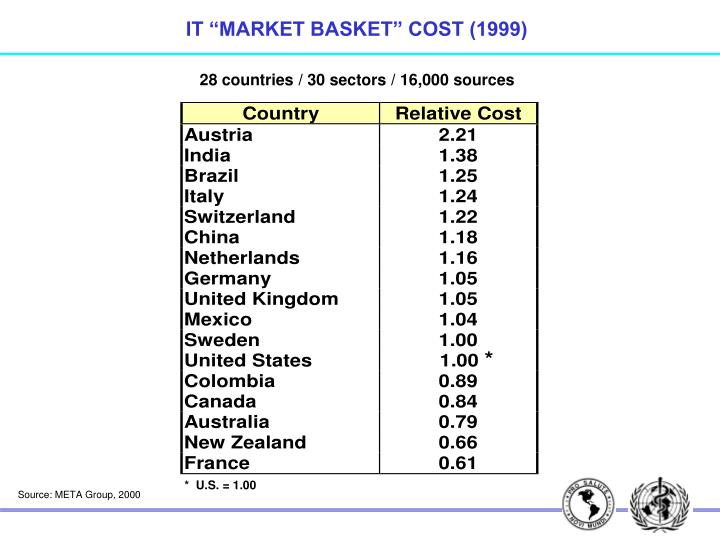 "IT ""MARKET BASKET"" COST (1999)"
