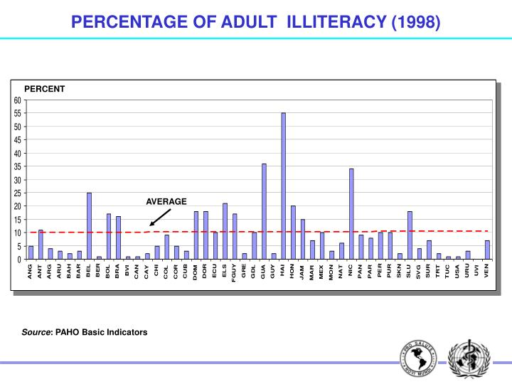 PERCENTAGE OF ADULT  ILLITERACY (1998)