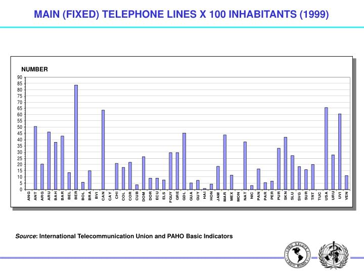MAIN (FIXED) TELEPHONE LINES X 100 INHABITANTS (1999)