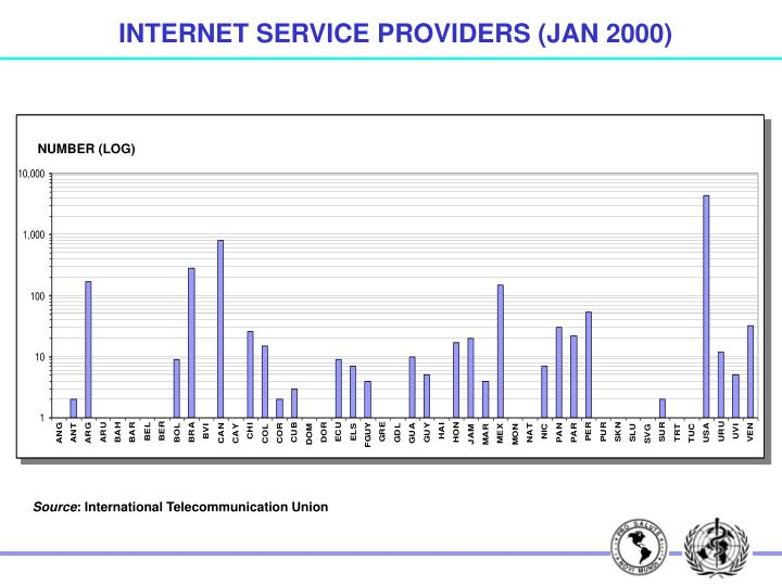 INTERNET SERVICE PROVIDERS (JAN 2000)