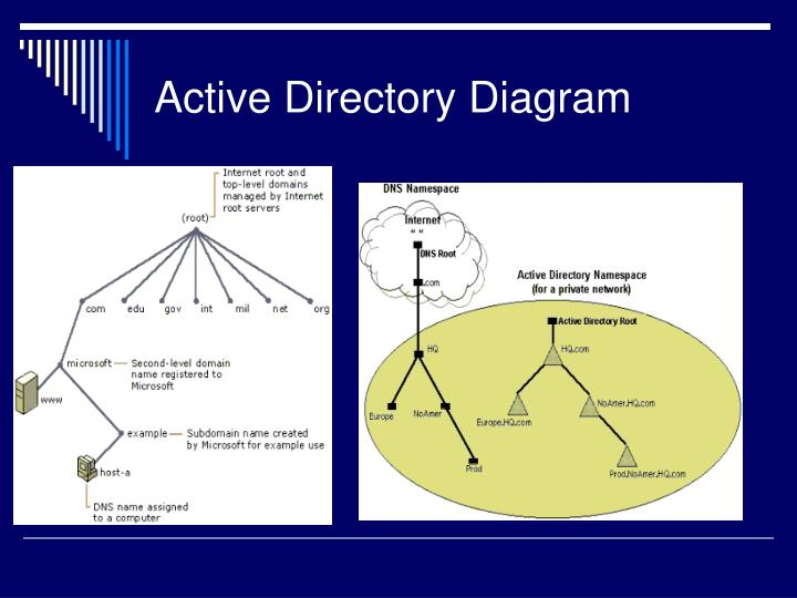 Active Directory Diagram