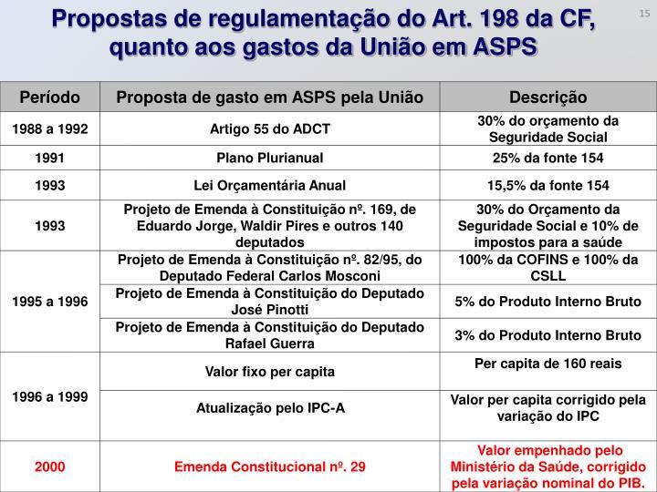 Propostas de regulamentação do Art. 198 da CF, quanto aos gastos da União em ASPS