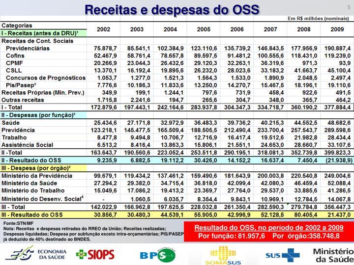 Receitas e despesas do OSS