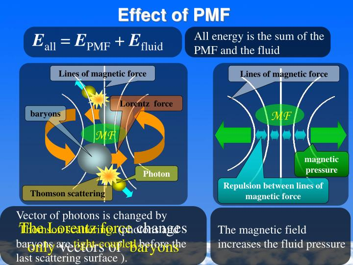 All energy is the sum of the PMF and the fluid