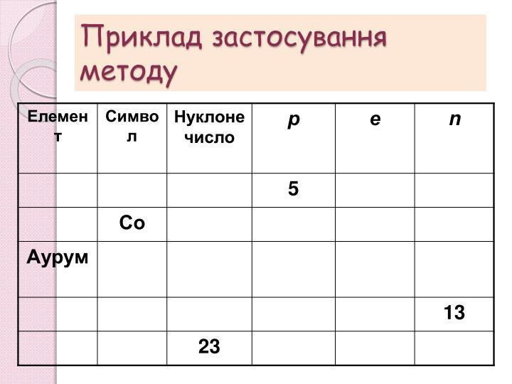 Приклад застосування методу