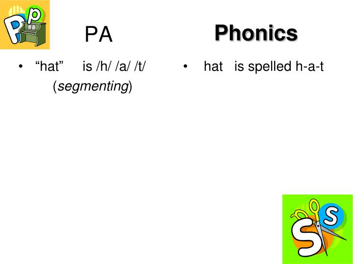 """hat""     is /h/ /a/ /t/"