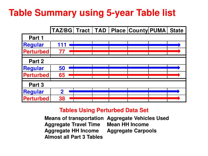 Table Summary using 5-year Table list