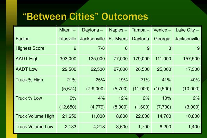 """Between Cities"" Outcomes"