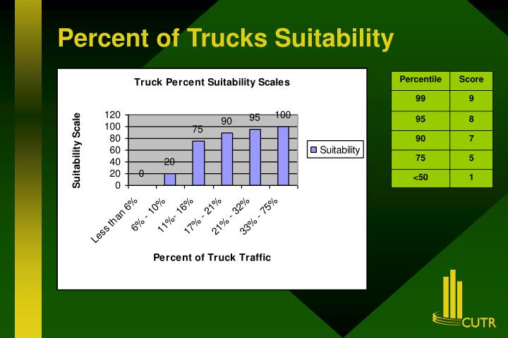 Percent of Trucks Suitability