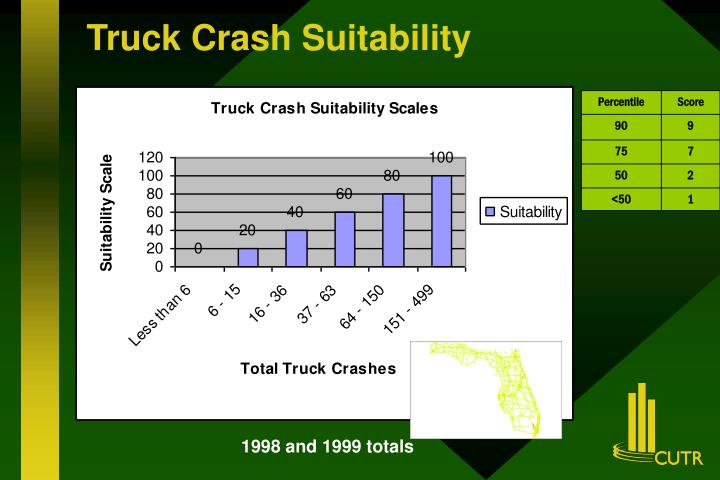 Truck Crash Suitability