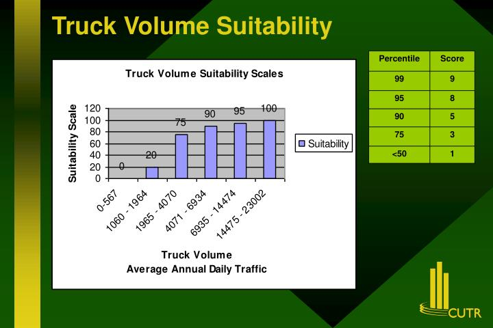 Truck Volume Suitability
