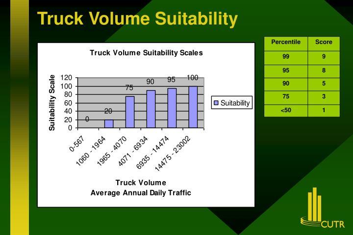 Truck Volume Suitability