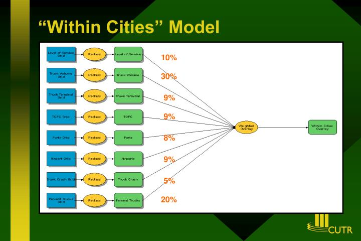 """Within Cities"" Model"