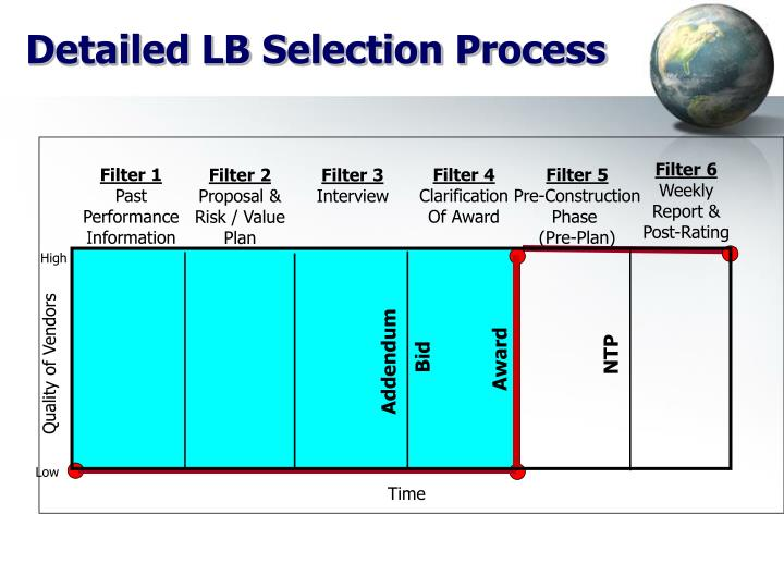 Detailed LB Selection Process