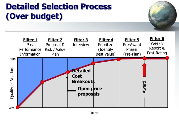 Detailed Selection Process
