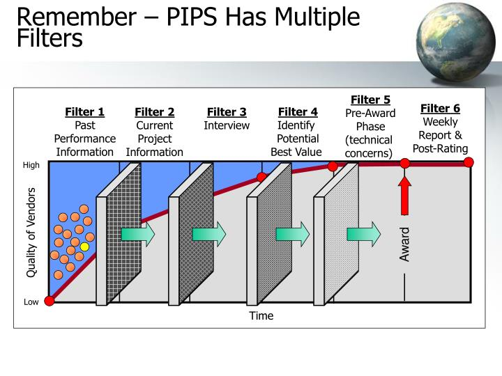 Remember – PIPS Has Multiple Filters