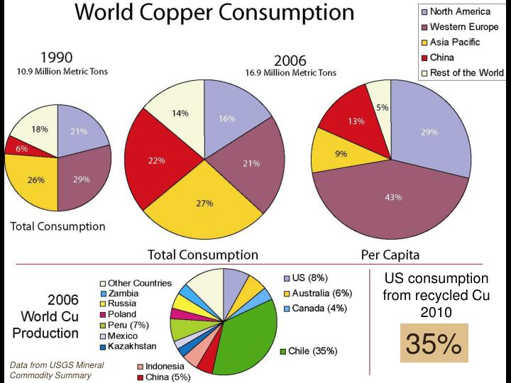 US consumption from recycled Cu 2010