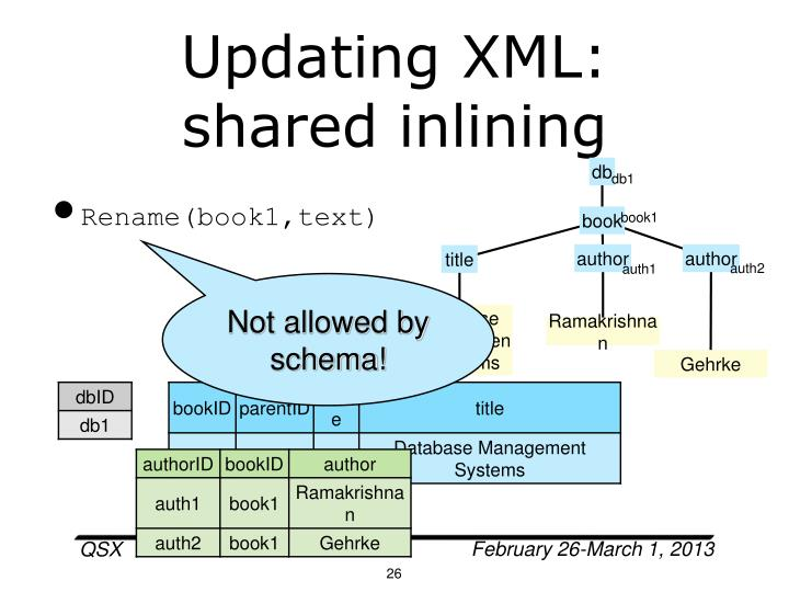 Updating XML: shared inlining