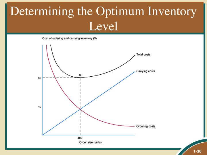 Determining the Optimum Inventory Level