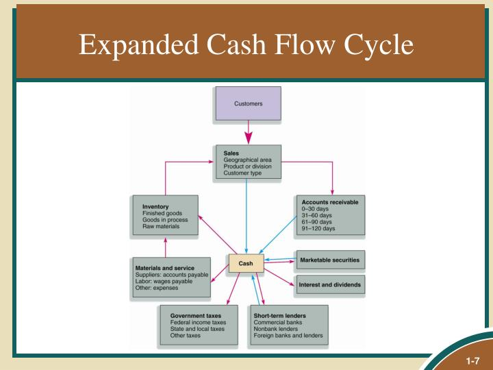 Expanded Cash Flow Cycle