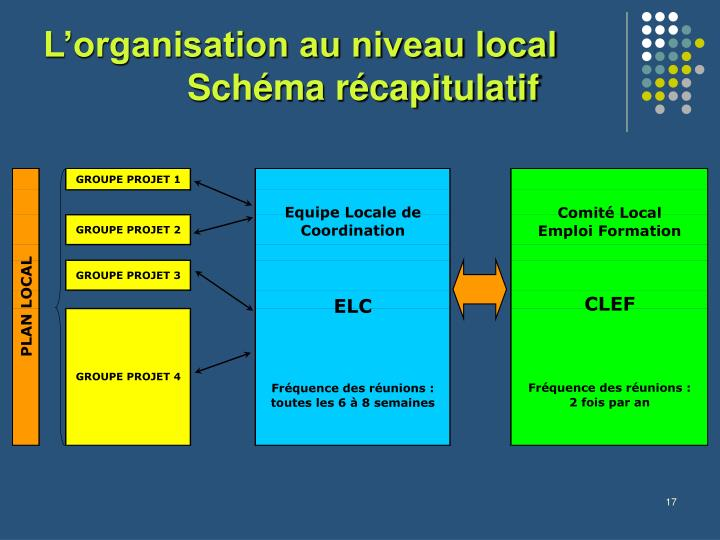 L'organisation au niveau local