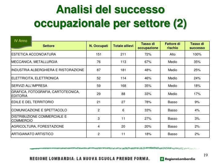 Analisi del successo