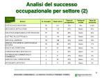 analisi del successo occupazionale per settore 2