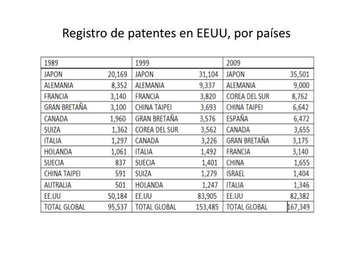 Registro de patentes en EEUU, por países