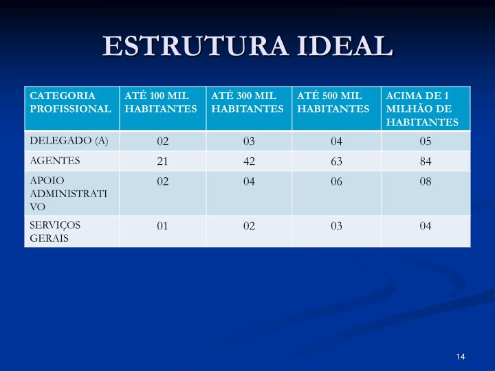 ESTRUTURA IDEAL
