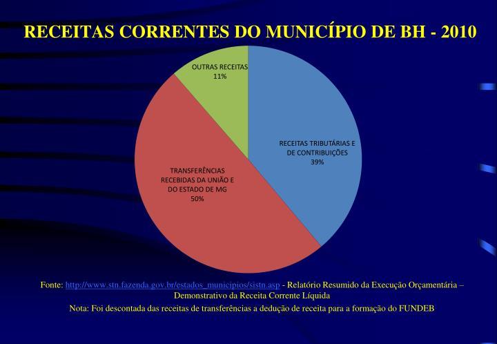 RECEITAS CORRENTES DO MUNICÍPIO DE BH - 2010