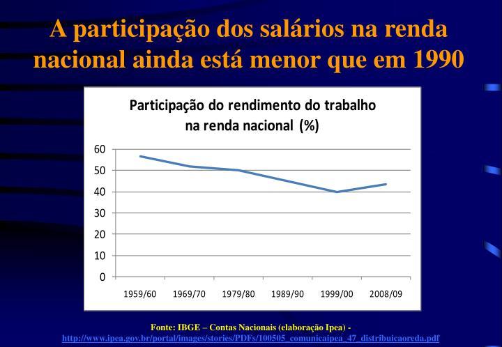A participação dos salários na renda nacional ainda está menor que em 1990